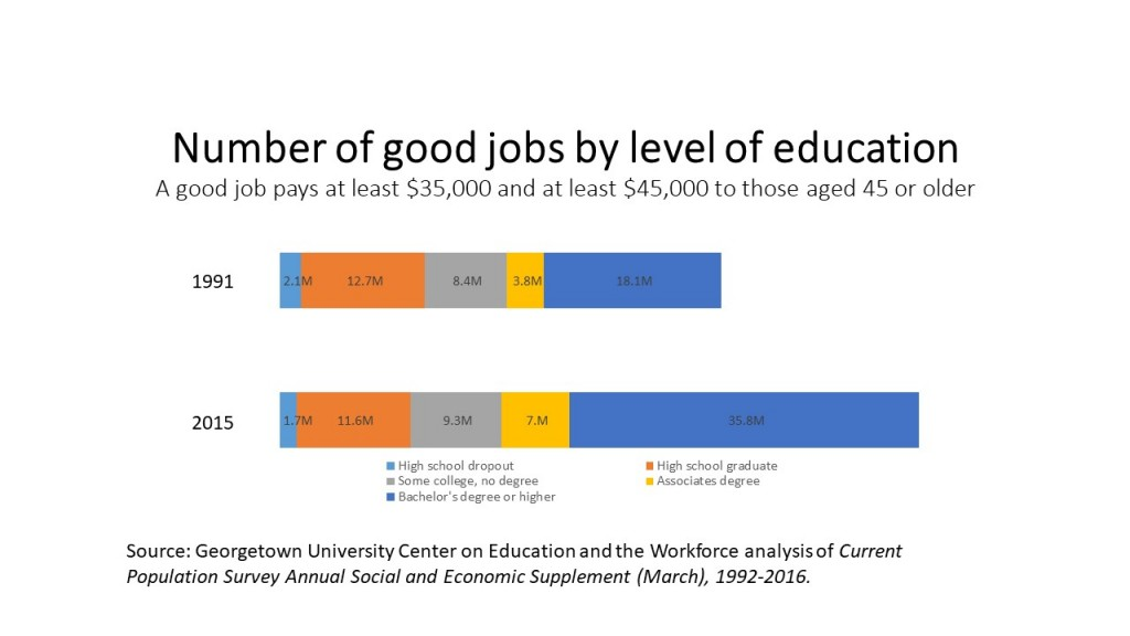 Number of good jobs by level of education